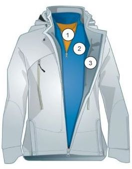 kledingadvies-drie-lagen-principe